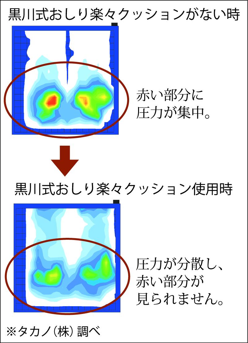 クッションによる圧力の掛かり方の比較(図-2)